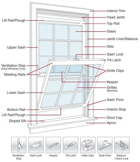 Double-Hung Window Diagram for RIVCO Window Repairs from The Window Medics